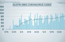 Austin Area Coronavirus Cases